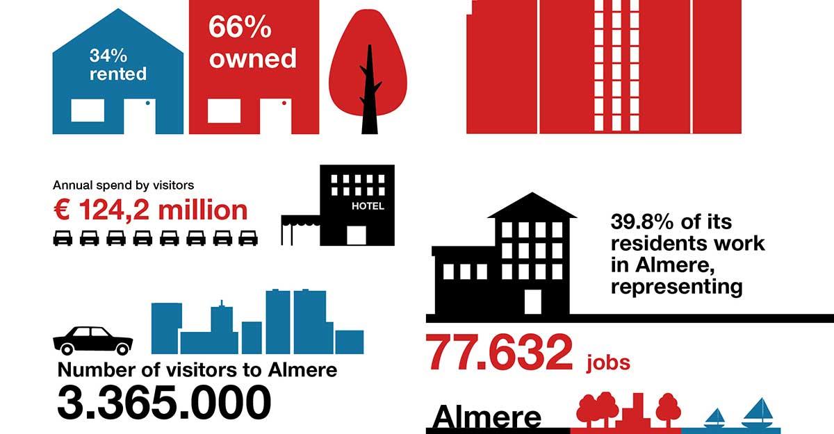 De jongste stad van Nederland in cijfers